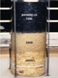 Wt Rapid Sand Filtration