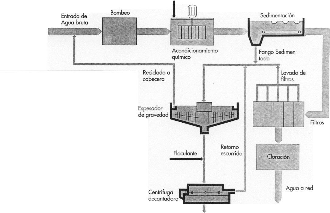 Cepis dise o de plantas de tratamiento de agua potable - Tratamientos de agua ...