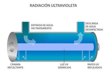 Luz ultravioleta agua